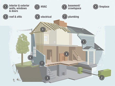Home Inspector's Checklist | Home Inspector Near Me